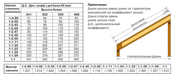 Характеристики деревянных двутавровых балок
