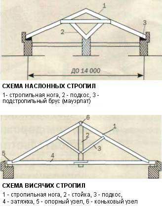 Схема структуры стропильных систем