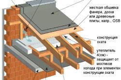 Деревянная скатная конструкция