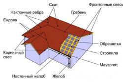 Схема двускатной крыши с фронтонами.