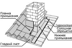 Схема установки дымохода на крыше из металлочерепицы