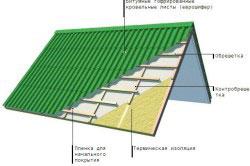 Схема устройства двускатной крышей, покрытой еврошифером.
