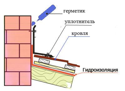 Гидроизоляция у дымохода гидроизоляция устройство гидроизоляции фундамента подвала цоколя