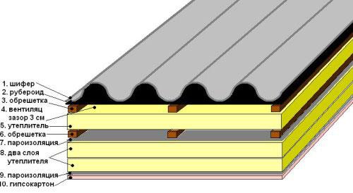 Правильная структура крыши, покрытой шифером
