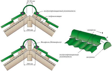Схема установки конька крыши для металлочерепицы