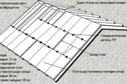 Схема крепления фанеры к обрешетке и стропилам.