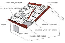 Схема крепления комплектующих для металлочерепицы