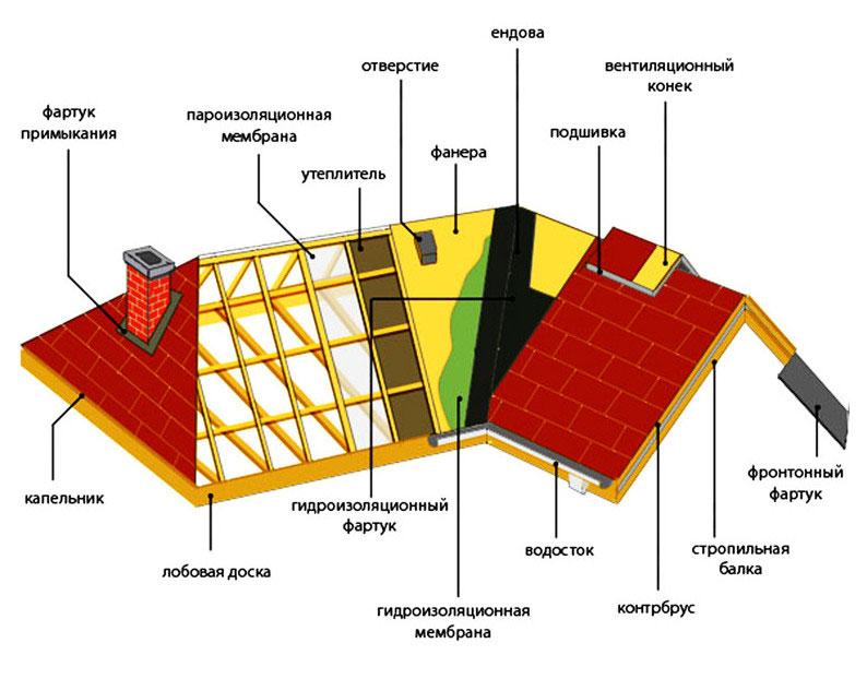 Устройство крыши дачного дома