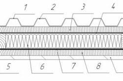 Устройство кровельного пирога со слоем шумоизоляции: 1 - кровельное покрытие; 2 - вибропоглощающая мастика; 3 - контробрешетка; 4 - гидроизоляционный слой; 5 - стропило; 6 - звукопоглощающие теплоизоляционные плиты; 7 - пароизоляционный слой; 8 - поперечная обрешетка; 9 - внутреннее покрытие