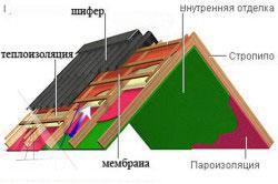 Схема кровельного пирога для крыши из шифера