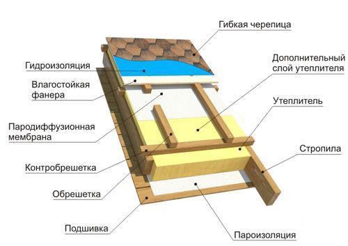 Схема кровельного пирога с изоляцией