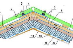 Схема устройства крыши из профнастила