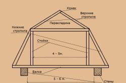 Схема ломаной мансардной крыши.