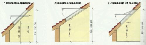 От способа открывания окна зависит высота его установки.