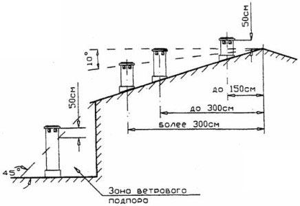 Высота трубы над крышей зависит от места ее размещения