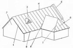 Элементы многоскатной крыши.