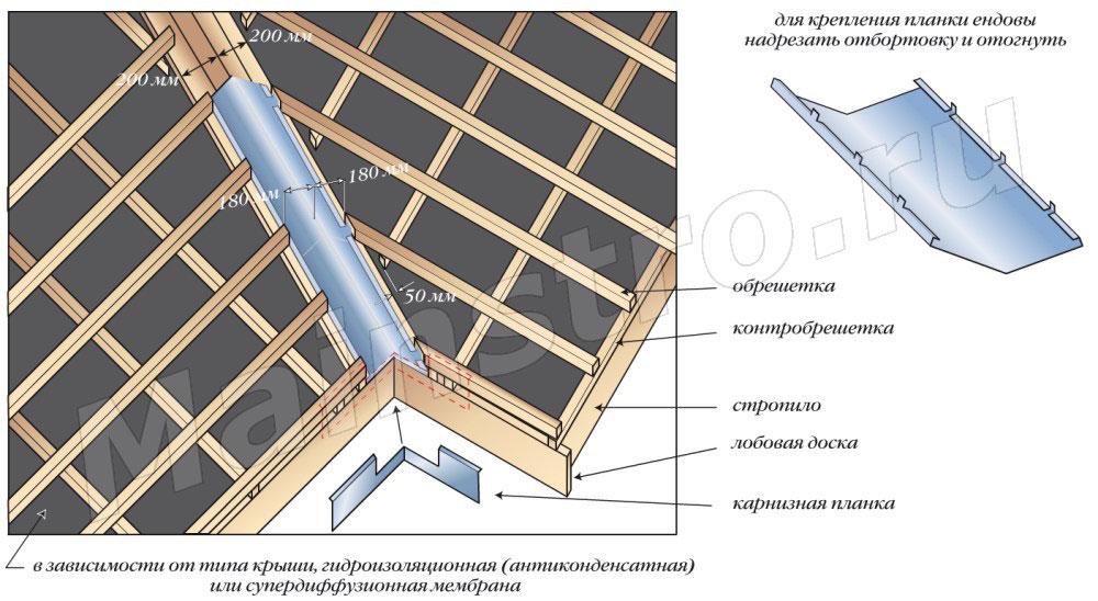 Схема монтажа ендовы