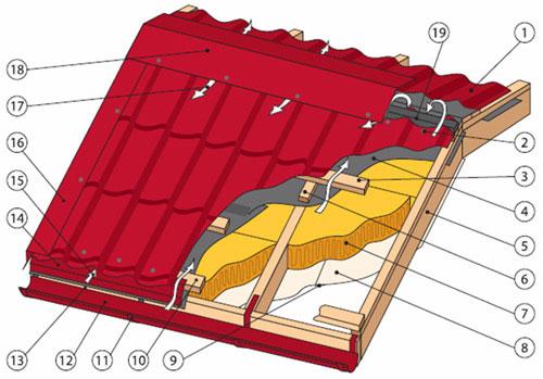 Монтаж металлочерепицы на крышу: 1 - металлочерепица; 2 - саморез кровельный; 3 - обрешетка; 4 - гидроизоляционная пленка; 5 - стропило; 6 - контр-рейка обрешетки; 7 - утеплитель; 8 - пароизоляция; 9 - соединительная лента; 10 - первая доска обрешетки; 11 - крюк для крепления желоба; 12 - водосливной желоб круглый; 13 - лобовая доска; 14 - карнизная планка; 15 - втягивание воздуха под металлочерепцу; 16 - торцевая планка; 17 - выход воздуха из под конька; 18 - конек; 19 - уплотнитель.
