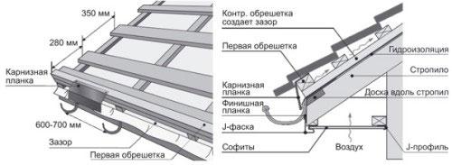 Схема обрешетки кровли и устройства свеса