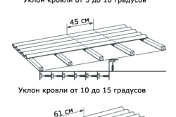 Шаг обрешетки под ондулин зависит от угла наклона крыши.