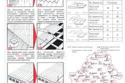 Схема этапов монтажа ондулина:продолжение