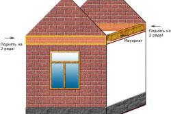 Схема кирпичного фронтона