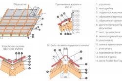 Схема монтажа профнастила на крышу дома.