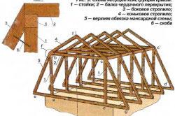 Схема несущей конструкции мансарды