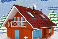 Схема-пример крепления трубчатых снегозадержателей на крыше