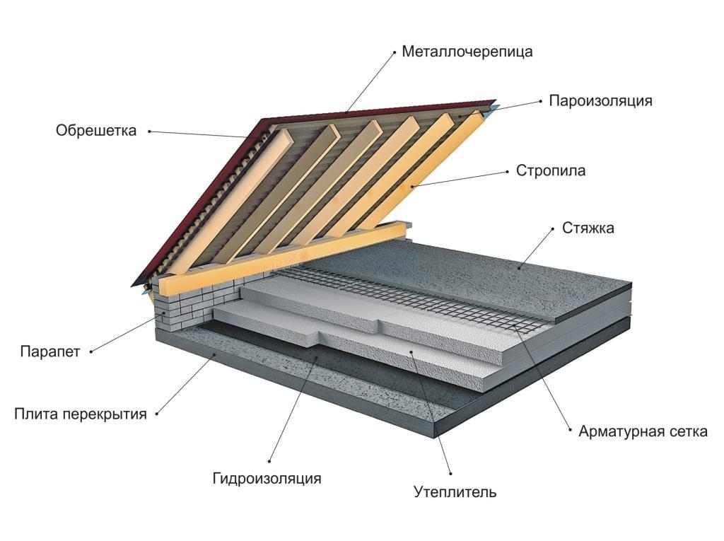 Металлочерепица гидроизоляция стяжка плита эмаль для пола желто-коричневая 1кг профи вд-ак-1179 вгт
