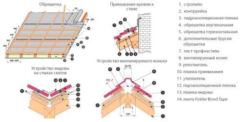 Схема укладки элементов крыши под профлист