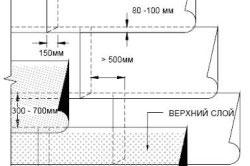 Схема укладки рулонов
