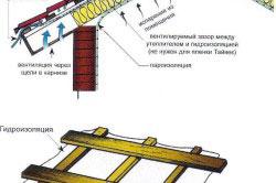 Схема устройства теплой мансарды