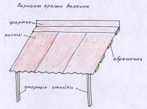 Схема устройства балконной крыши
