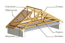 Схема устройства стропил двускатной крыши