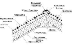 Структура кровельного покрытия из керамической черепицы