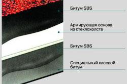 Структура мягкой кровли со стеклохолстом