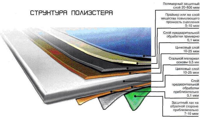 Структура полиэстера