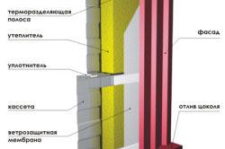 Структура сэндвич-панелей поэлементной сборки