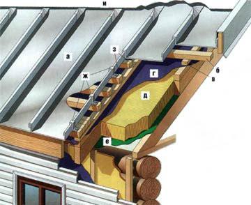Гидроизоляция для металлических крыш трафарет ромашки для покраски стены