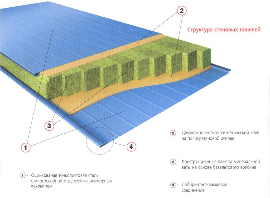 Структура стеновых панелей