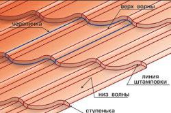 Структурные элементы металлочерпицы