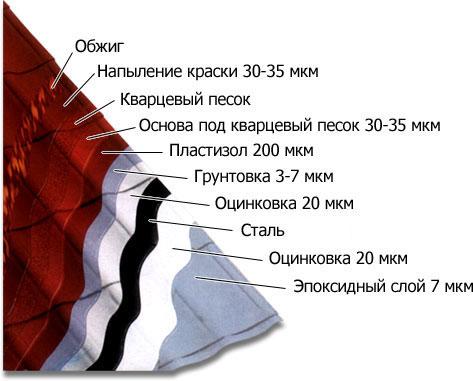 Схематическая структура листа металлочерепицы.