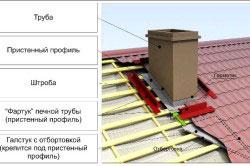 Крепление трубы дымохода на крыше в разрезе