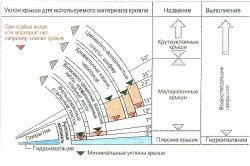 Схема расчета угла уклона крыши