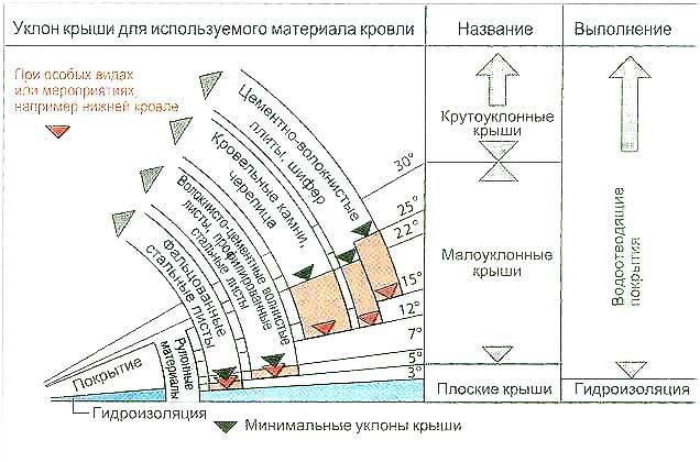 Схема расчета угла уклона крыши.
