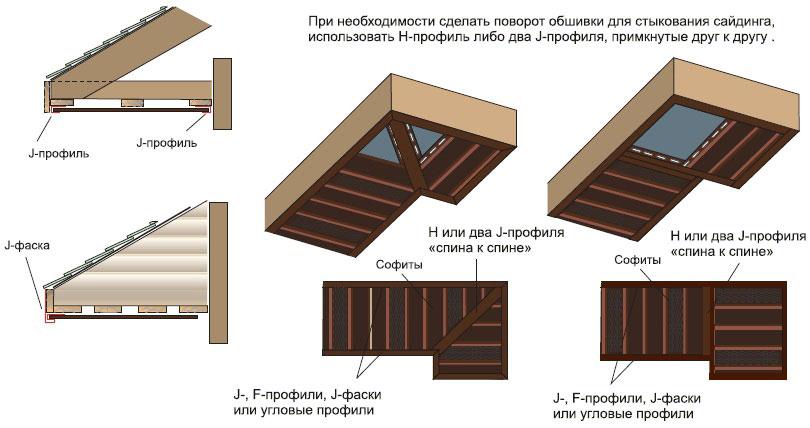 Примеры установки софитов на крыше дома