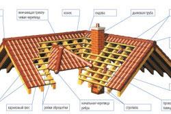 Устройство черепичной крыши