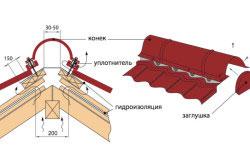 Устройство конька крыши