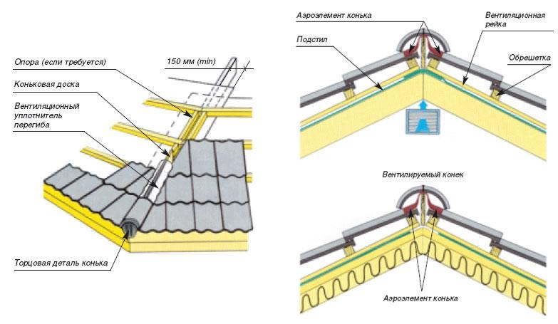 Tehnologija strešenja keramičnih ploščic